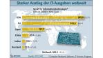 EITO-Prognose: Gute Nachrichten vom IT-Weltmarkt