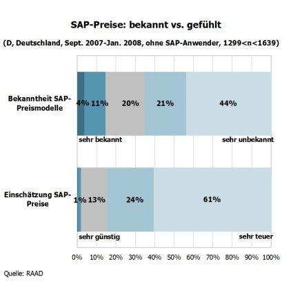 SAP-Preise: bekannt vs. gefühlt