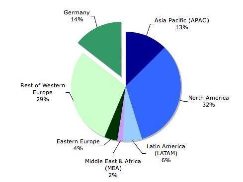Der weltweite Markt für SAP-Beratung umfasst nach PAC-Einschätzung 20,6 Milliarden Euro. Das durchschnittliche Jahreswachstum für den deutschen Markt soll sich bis zum Jahr 2012 auf 5,2 Prozent belaufen. Quelle: PAC