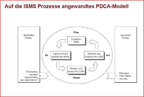 Das PDCA-Modell