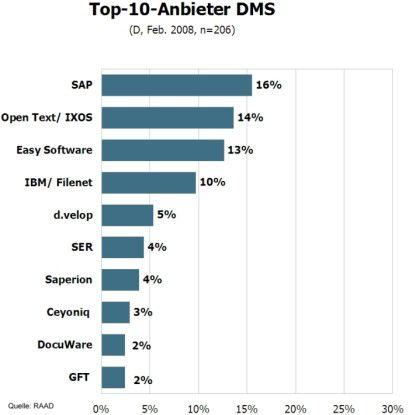 Top 10 der DMS-Anbieter.