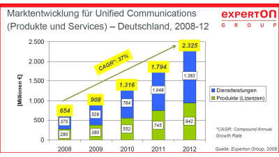 Marktstudie: Starkes Wachstum bei Unified Communications erwartet - Foto: Experton Group