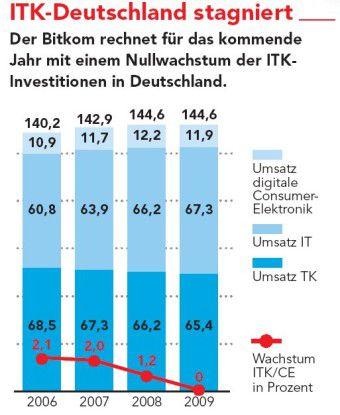 Mit einem Gesamtumsatz von 144,6 Milliarden Euro im laufenden Jahr soll der deutsche ITK-Markt 2009 laut Bitkom stagnieren.