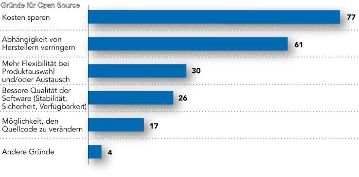 Die meisten IT-Manager wollen mit quelloffener Software Kosten senken.