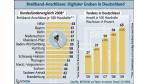 Regierungsbeschluss: Digitale Dividende soll für mobiles Breitband verwendet werden
