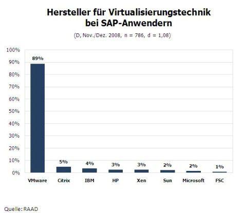 Hersteller von Virtualisierungs-technik bei SAP-Anwendern