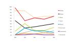 Data-Breach-Studie: 2008 wurden 285 Millionen Datensätze kompromittiert
