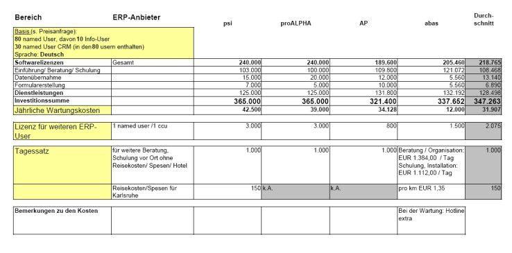 Die vier ERP-Hersteller wurden auch um Angaben zu den Kosten gebeten.