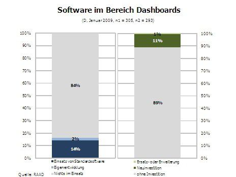 Software im Bereich Dashboards