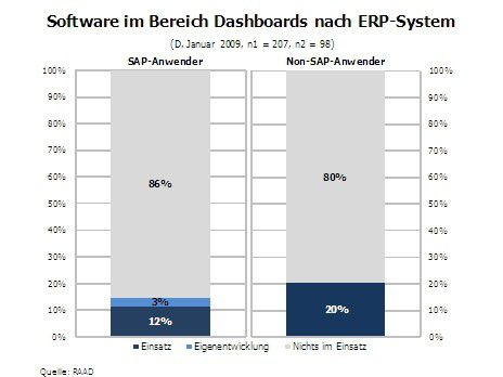 Software im Bereich Dashboards nach ERP-System