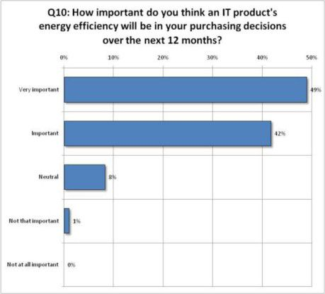 Energieeffizienz spielt für die meisten IT-Entscheider eine immer größere Rolle (Quelle: Symantec)