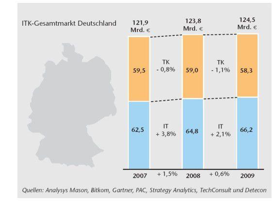 Detecon sagt dem deutschen ITK-Markt 2009 ein leichtes Wachstum von 0,6 Prozent voraus.
