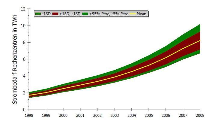 Mehrbedarf: Der Stromverbrauch von Rechenzentren hat im Lauf der Jahre sukzessive zugenommen (Quelle: IZE, TU Berlin).