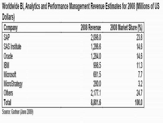 Dargestellt sind die Gesamtumsätze mit Infrastruktur, Tools und Anwendungen für Business Intelligence in 2008.