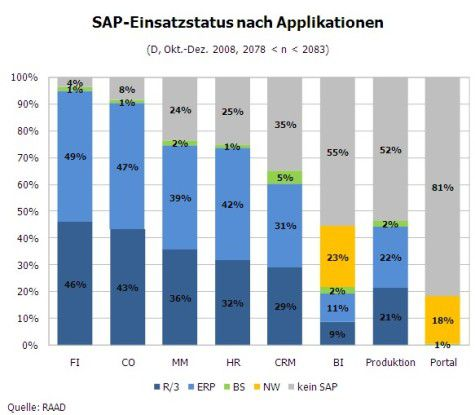 SAP-Einsatzstatus nach Applikationen