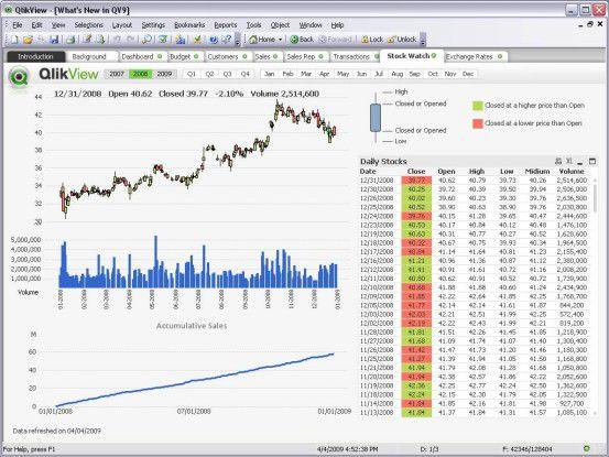 Über den neuen Real-Time-Server lassen sich Datenbankänderung schnell in Qlikview überführen, um beispielsweise Börsendaten zu verfolgen.