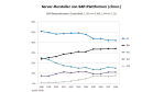 SAP-Serverhardware: IBM attackiert HP - Foto: RAAD Research