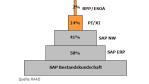 RAAD über SAPs SOA-Strategie: Enterprise SOA - wo bist Du? - Foto: RAAD Research