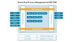 CRM und Kundendienst: Was das Contact Center können sollte - Foto: BSI AG