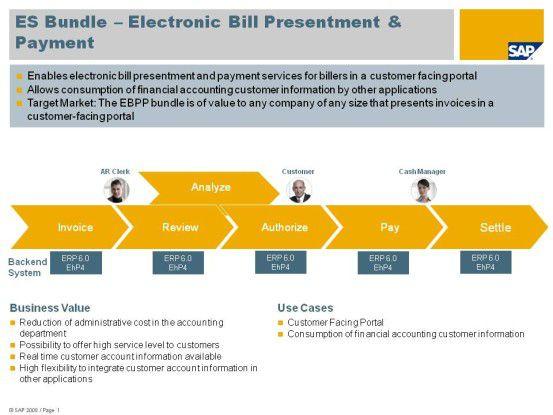 """Mit Enterprise Service aus dem ES Bundle """"Electronic Bill Presentment and Payment"""" sowie eigenen Services schafft der IT-Dienstleister Gisa GmbH aus Halle einen vollständig elektronischen sowie weitgehend automatisierten End-to-End-Prozess für die aufwandsbezogene Fakturierung."""