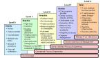 CMMI nach Aperture: Die 5 Reifegrade eines Rechenzentrums