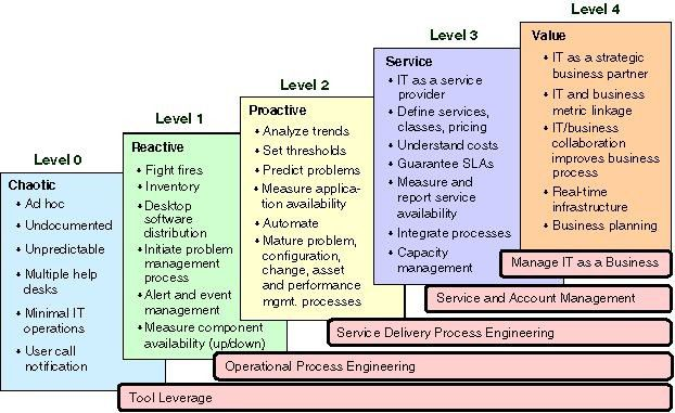 Gartners Maturity Modell teilt den Reifegrad von IT-Infrastrukturen in fünf Stufen ein.