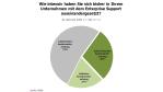 Support-Modelle von SAP: Geringes Interesse am Enterprise Support - Foto: RAAD Research