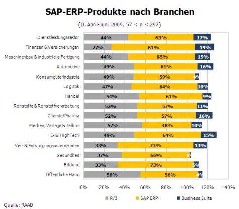 Einsatz der SAP-Produkte im Branchenüberblick (Quelle: RAAD)