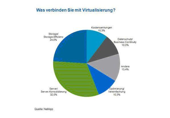 Die meisten Erwartungen setzen IT-Entscheider in die Hochverfügbarkeit und Performance von virtualisierten Storage-Landschaften. Dies zeigte eine Umfrage auf der VMWorld in Cannes.