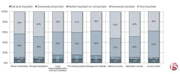 Technologie-Anforderungen für Cloud Computing: Am wichtigsten sind Netzwerk- und Application-Security sowie Virtualisierung (Quelle: F5).