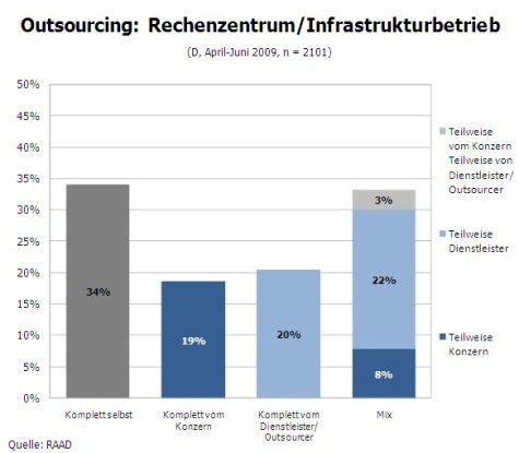 Wo werden IT-Infrastrukturen betrieben? (Quelle: RAAD)