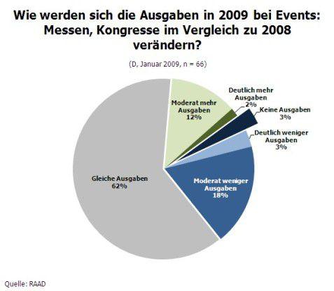 Ausgaben für Messen und Kongresse 2009 im Vergleich zu 2008 (Quelle: RAAD Research)