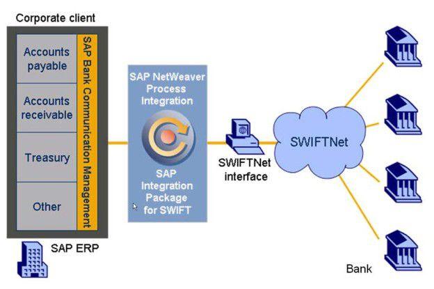 Swiftnet Anbindung Mit Sap Grenzenlose Geldfl 252 Sse