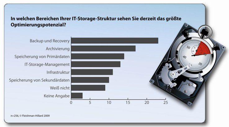 In der Archivierung sowie im Backup und Recovery besteht bei deutschen Unternehmen nach einer Umfrage der PR-Agentur Fleishmann-Hillard das größte Storage-Optimierungspotential.