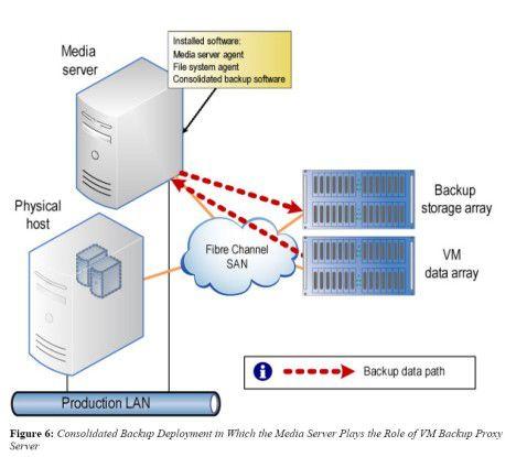 Möglichkeiten für ein VM-Backup gibt es viele. Consolidated Backup Deployment ist nur eine davon.