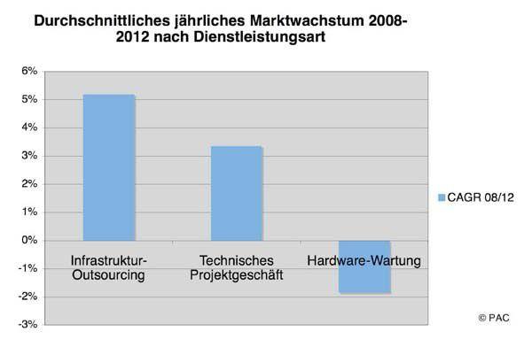Der Bereich Infrastructure-as-a-Service wird bis 2012 ein überdurchschnittliches jährliches Marktwachstum aufweisen. Quelle: PAC, 2008
