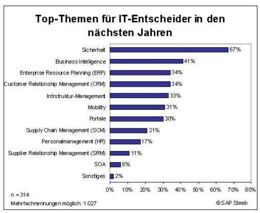 Im Mittelstand rangiert das Thema BI auf dem zweiten Platz unter den IT-Themen.