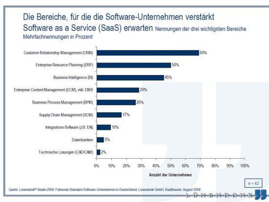 Software-Anbieter erwarten, dass Anwenderunternehmen künftig verstärkt in SaaS-Lösungen investieren. Insbesondere CRM-On-Demand sowie der Bezug von ERP- und BI-Software liegen im Trend.