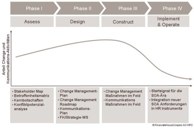 Change Management Schwerpunkte in verschiedenen Phasen. Quelle: PWC