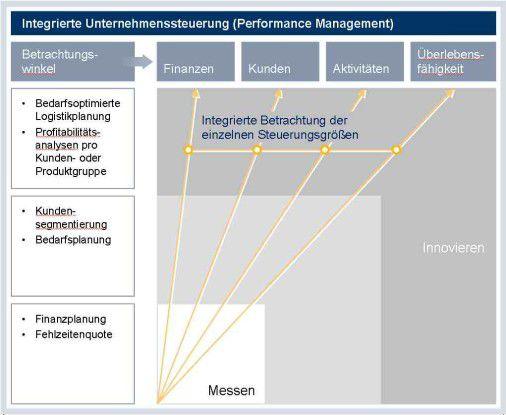 Kontinuierliche Beobachtung und entscheidergerechte Aufbereitung aller internen und externen Umfeldfaktoren bilden die Grundlage nachhaltiger Managemententscheidungen.
