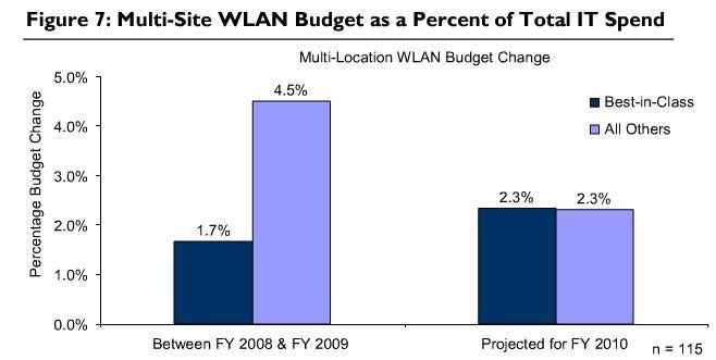 Anteil des Multi-Site-WLANs am gesamten IT-Budget laut Aberdeen.
