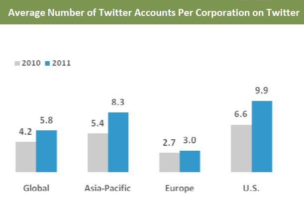 Regionale Unterschiede bei der Twitter-Nutzung laut Burson-Marsteller.