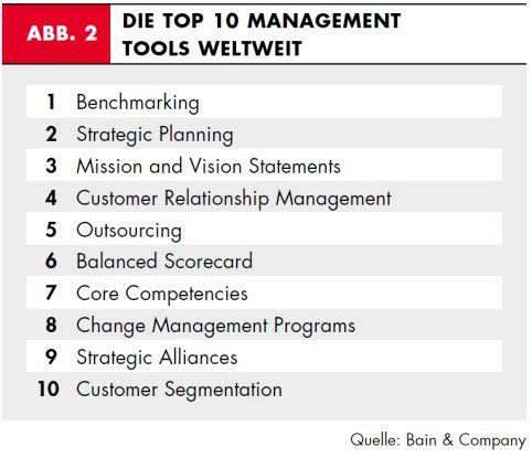 Die Top 10 - von Benchmarking zu Customer Segmentation.