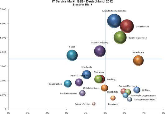 Der Bereich Government spielt mit Business Services und Manufacturing Industry 2012 eine große Rolle.