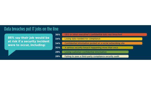 86 Prozent der befragten IT-Manager rechnen für sich mit dem Schlimmsten, falls schwerwiegende Pannen passieren.