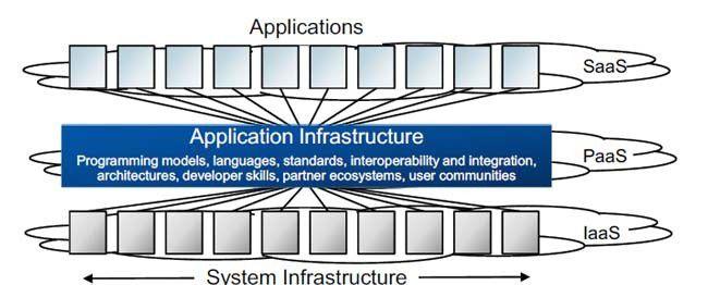 Bei Platform-as-a-Service wird Middleware-Funktionalität aus einer Cloud bezogen.