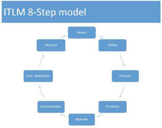 Anhand von diesen acht Feldern will Quocirca den Wert von Hardware strategisch ermitteln.