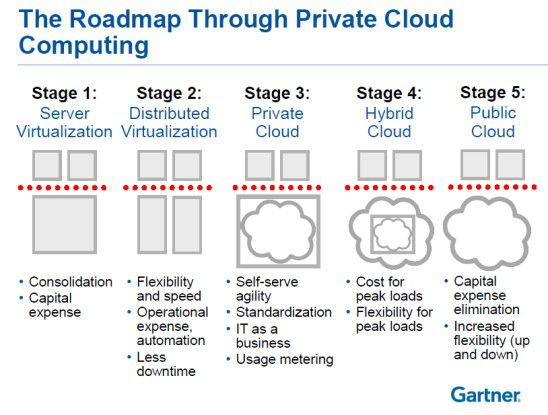Die Roadmap für die Private Cloud.