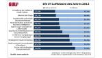 Analysten-Trends im Test: Tablet-Vielfalt kein Thema für IT-Profis - Foto: Gulp
