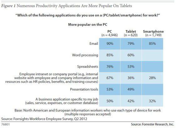 E-Mail und Textverarbeitung sind die am meisten genutzten Arbeitsanwendungen auf Tablets. Die Hälfte der Angestellten, die mit Tablets arbeiten, kaufen Produktiv-Apps selbst ein.